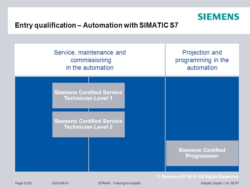 © Siemens AG 2010. All Rights Reserved. Industry Sector / I IA SE PTPage 12/302010-08-01SITRAIN - Training for Industry Entry qualification – Automati
