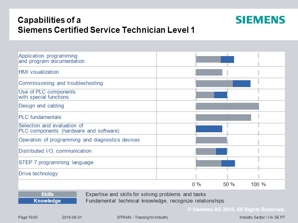 © Siemens AG 2010. All Rights Reserved. Industry Sector / I IA SE PTPage 15/302010-08-01SITRAIN - Training for Industry Capabilities of a Siemens Cert