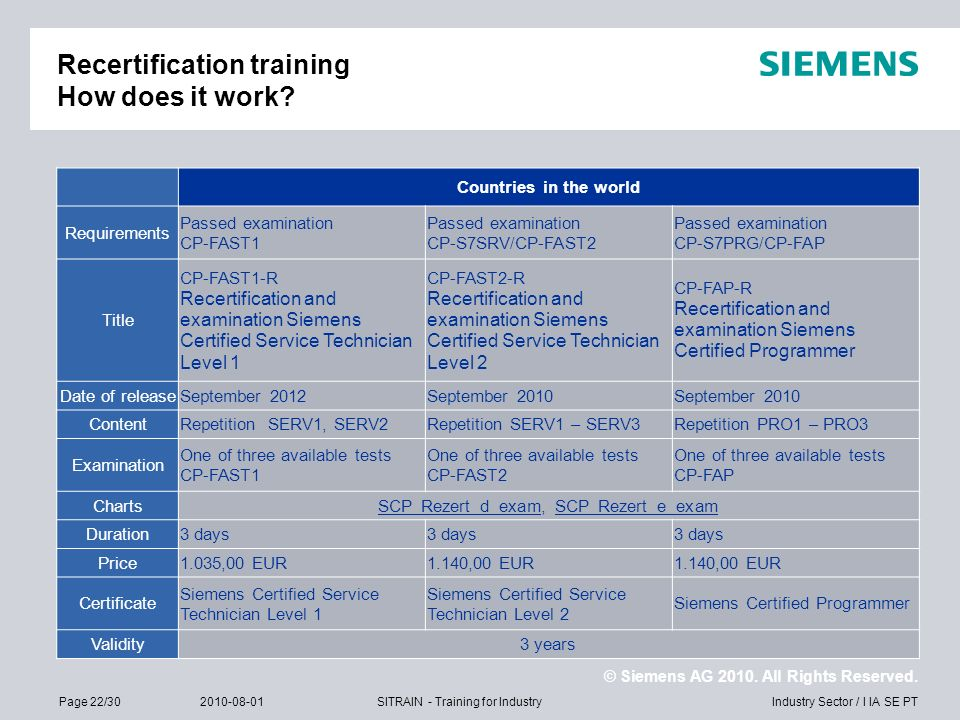 © Siemens AG 2010. All Rights Reserved. Industry Sector / I IA SE PTPage 22/302010-08-01SITRAIN - Training for Industry Recertification training How d