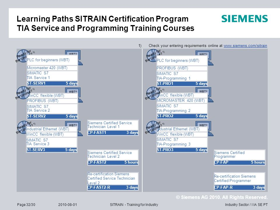 © Siemens AG 2010. All Rights Reserved. Industry Sector / I IA SE PTPage 32/302010-08-01SITRAIN - Training for Industry WBT 2) WinCC flexible (WBT) In