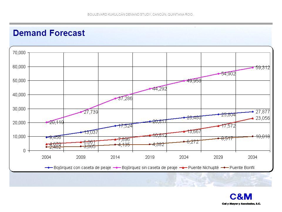 BOULEVARD KUKULCÁN DEMAND STUDY, CANCÚN, QUINTANA ROO. Demand Forecast