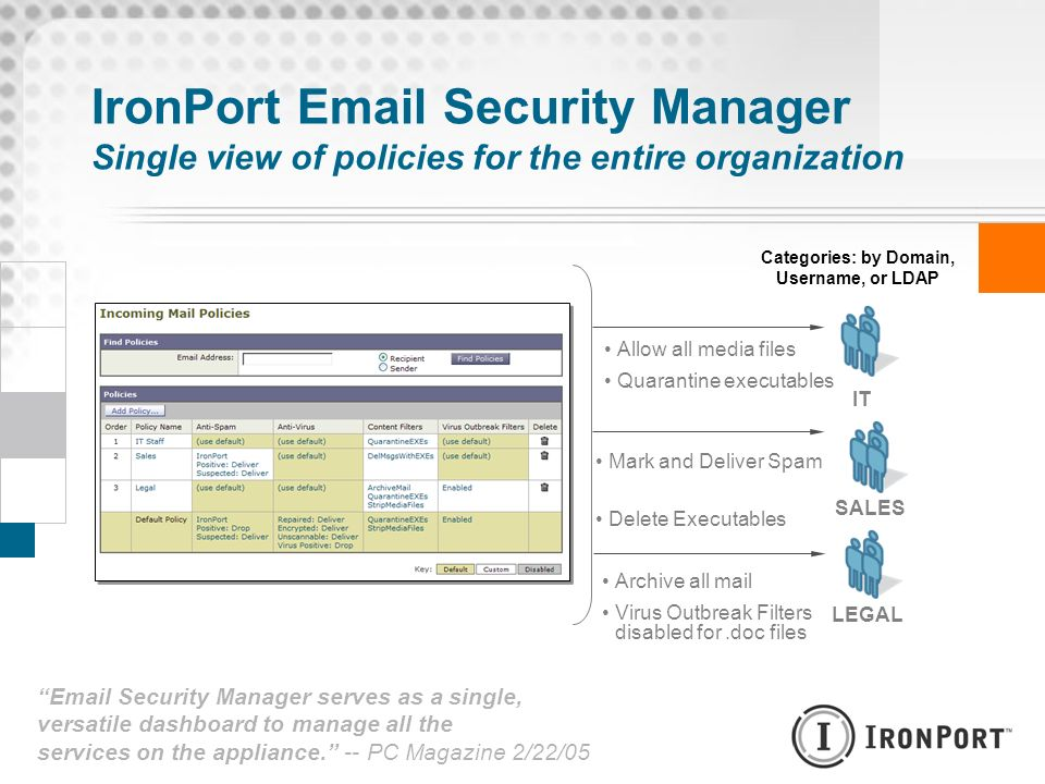 IronPort Email Security Manager Single view of policies for the entire organization IT SALES LEGAL Mark and Deliver Spam Delete Executables Archive al