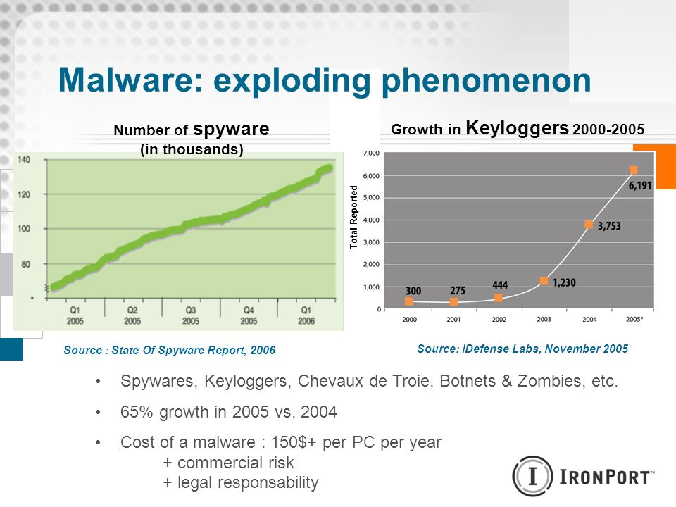 Malware: exploding phenomenon Source: iDefense Labs, November 2005 Growth in Keyloggers 2000-2005 Total Reported Source : State Of Spyware Report, 200