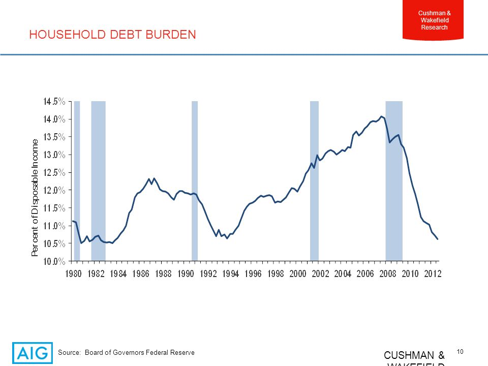 CUSHMAN & WAKEFIELD 10 Cushman & Wakefield Research HOUSEHOLD DEBT BURDEN Source: Board of Governors Federal Reserve