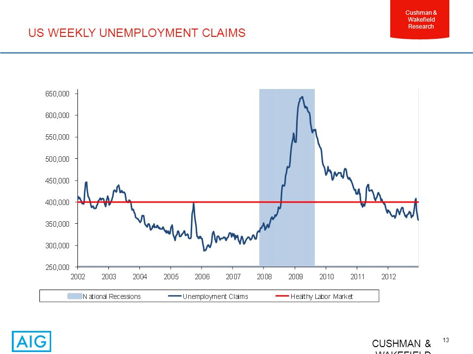 CUSHMAN & WAKEFIELD 13 Cushman & Wakefield Research US WEEKLY UNEMPLOYMENT CLAIMS