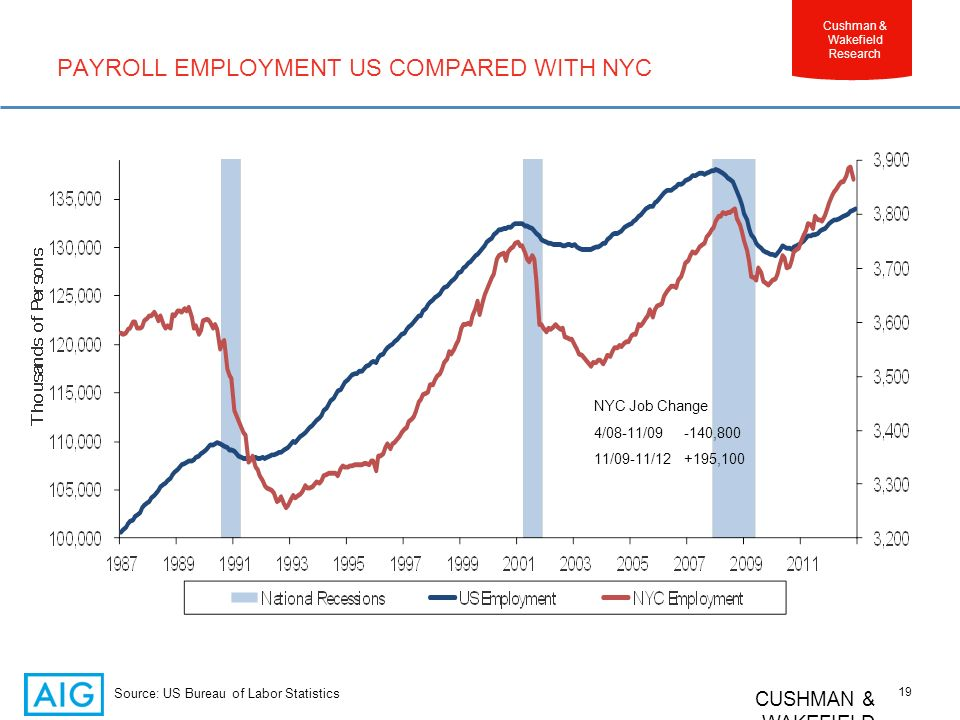 CUSHMAN & WAKEFIELD 19 Cushman & Wakefield Research PAYROLL EMPLOYMENT US COMPARED WITH NYC Source: US Bureau of Labor Statistics NYC Job Change 4/08-11/09 -140,800 11/09-11/12 +195,100