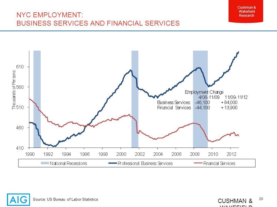 CUSHMAN & WAKEFIELD 20 Cushman & Wakefield Research NYC EMPLOYMENT: BUSINESS SERVICES AND FINANCIAL SERVICES Source: US Bureau of Labor Statistics