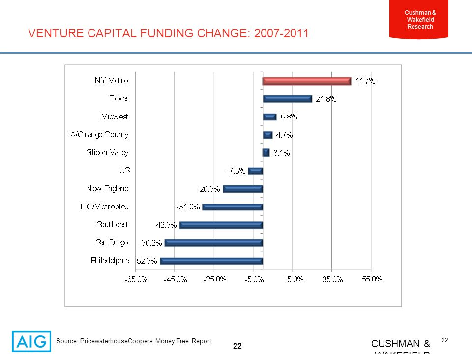 CUSHMAN & WAKEFIELD 22 Cushman & Wakefield Research VENTURE CAPITAL FUNDING CHANGE: 2007-2011 22 Source: PricewaterhouseCoopers Money Tree Report