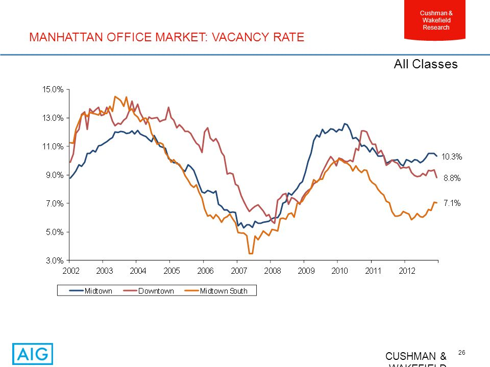 CUSHMAN & WAKEFIELD 26 Cushman & Wakefield Research MANHATTAN OFFICE MARKET: VACANCY RATE All Classes