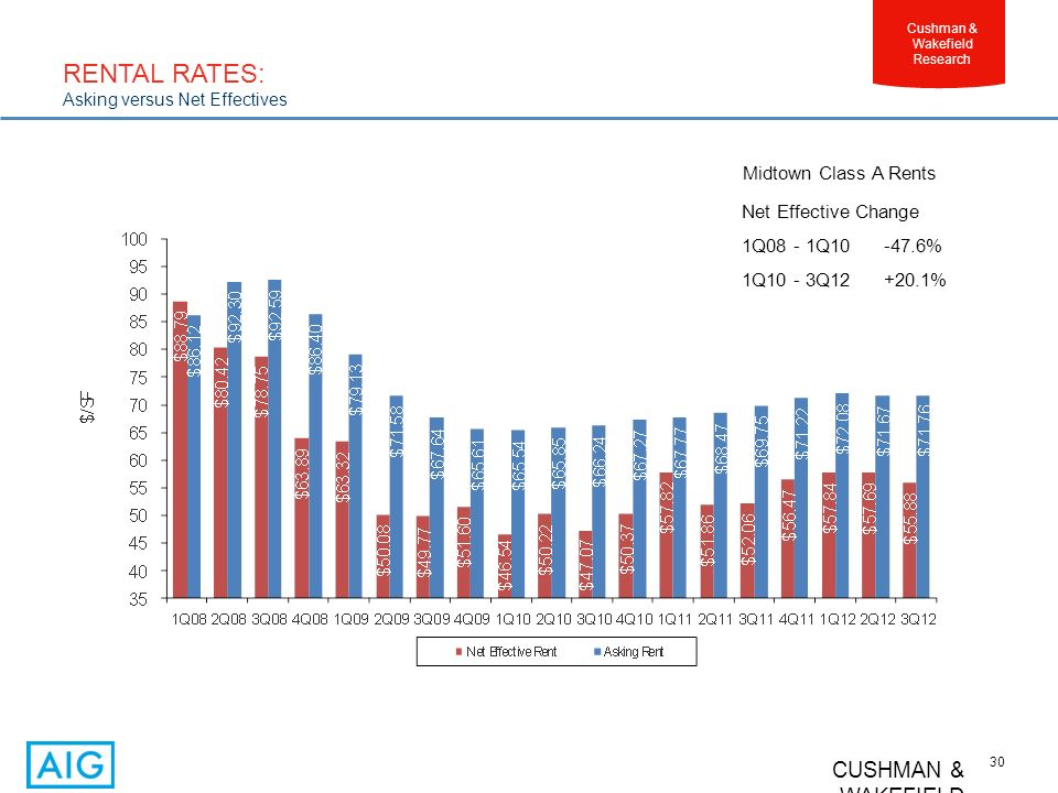 CUSHMAN & WAKEFIELD 30 Cushman & Wakefield Research Midtown Class A Rents Net Effective Change 1Q08 - 1Q10 -47.6% 1Q10 - 3Q12 +20.1% RENTAL RATES: Asking versus Net Effectives