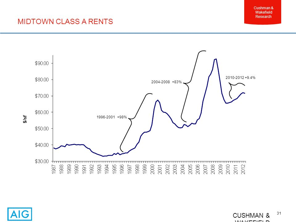 CUSHMAN & WAKEFIELD 31 Cushman & Wakefield Research MIDTOWN CLASS A RENTS $/sf 1996-2001 +98% 2004-2008 +83% 2010-2012 +9.4%