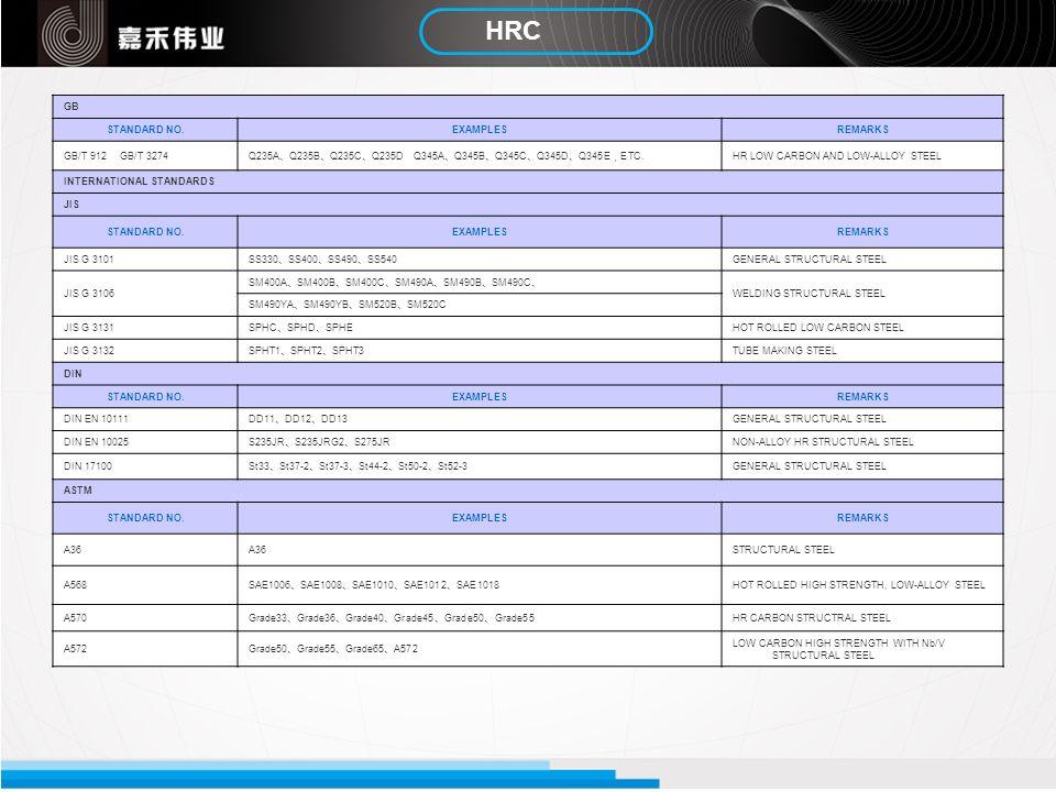 HRC GB STANDARD NO.EXAMPLESREMARKS GB/T 912 GB/T 3274 Q235A Q235B Q235C Q235D Q345A Q345B Q345C Q345D Q345E ETC. HR LOW CARBON AND LOW-ALLOY STEEL INT