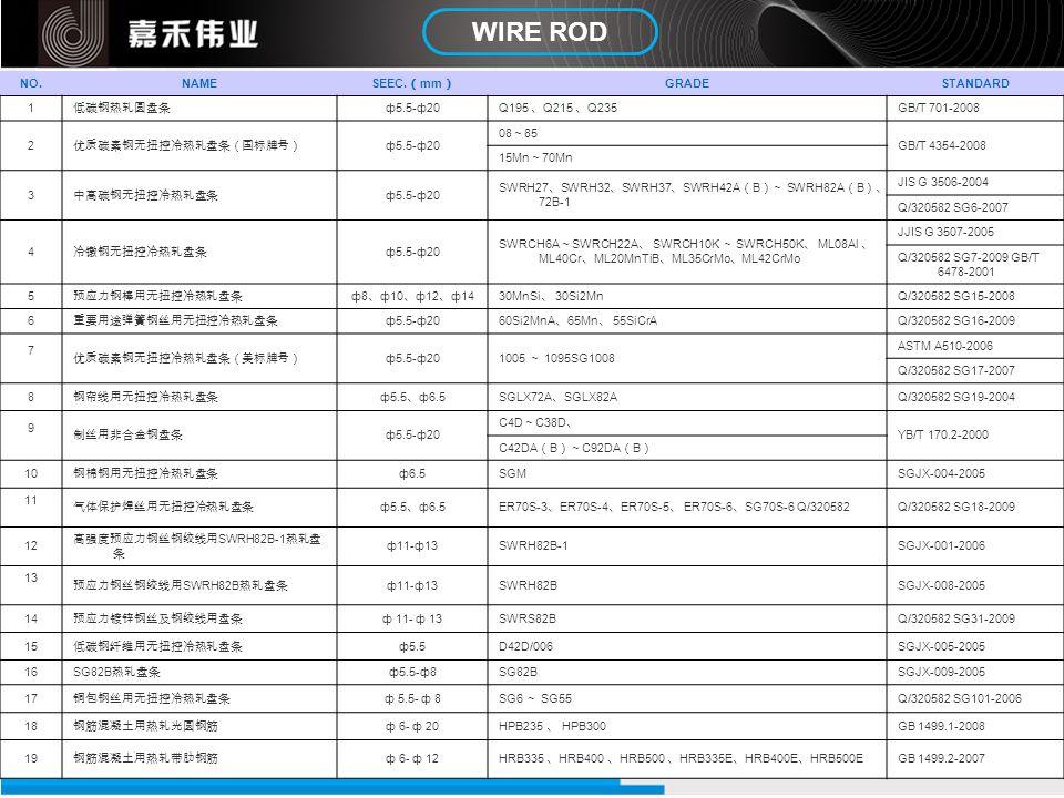 WIRE ROD NO.NAME SEEC. mm GRADESTANDARD 1 ф5.5-ф20 Q195 Q215 Q235 GB/T 701-2008 2 ф5.5-ф20 08 85 GB/T 4354-2008 15Mn 70Mn 3 ф5.5-ф20 SWRH27 SWRH32 SWR