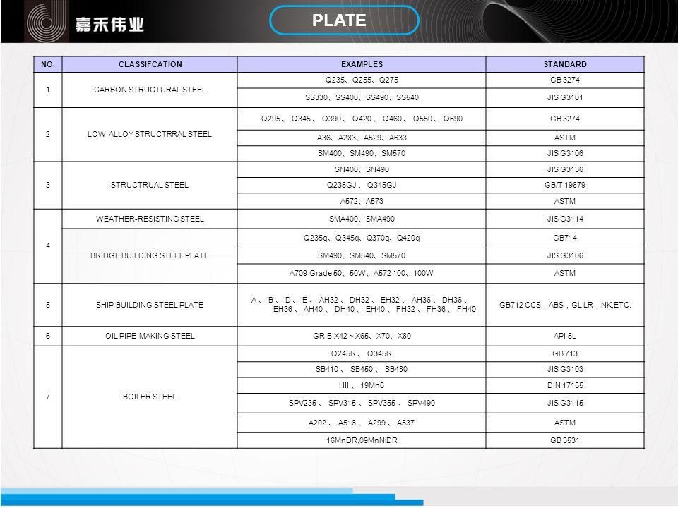 PLATE NO.CLASSIFCATIONEXAMPLESSTANDARD 1CARBON STRUCTURAL STEEL Q235 Q255 Q275 GB 3274 SS330 SS400 SS490 SS540 JIS G3101 2LOW-ALLOY STRUCTRRAL STEEL Q