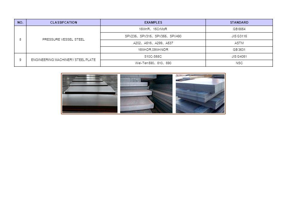 NO.CLASSIFCATIONEXAMPLESSTANDARD 8PRESSURE VESSEL STEEL 16MnR 15CrMoR GB 6654 SPV235 SPV315 SPV355 SPV490 JIS G3115 A202 A516 A299 A537 ASTM 16MnDR,09