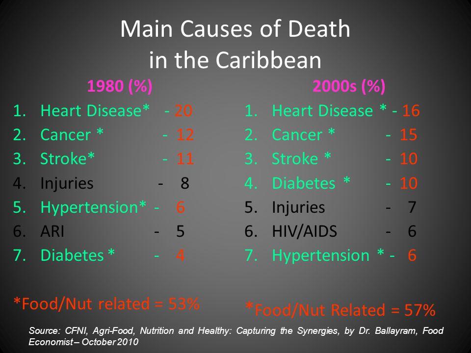 Main Causes of Death in the Caribbean 1980 (%) 1.Heart Disease* - 20 2.Cancer * - 12 3.Stroke* - 11 4.Injuries - 8 5.Hypertension* - 6 6.ARI- 5 7.Diab