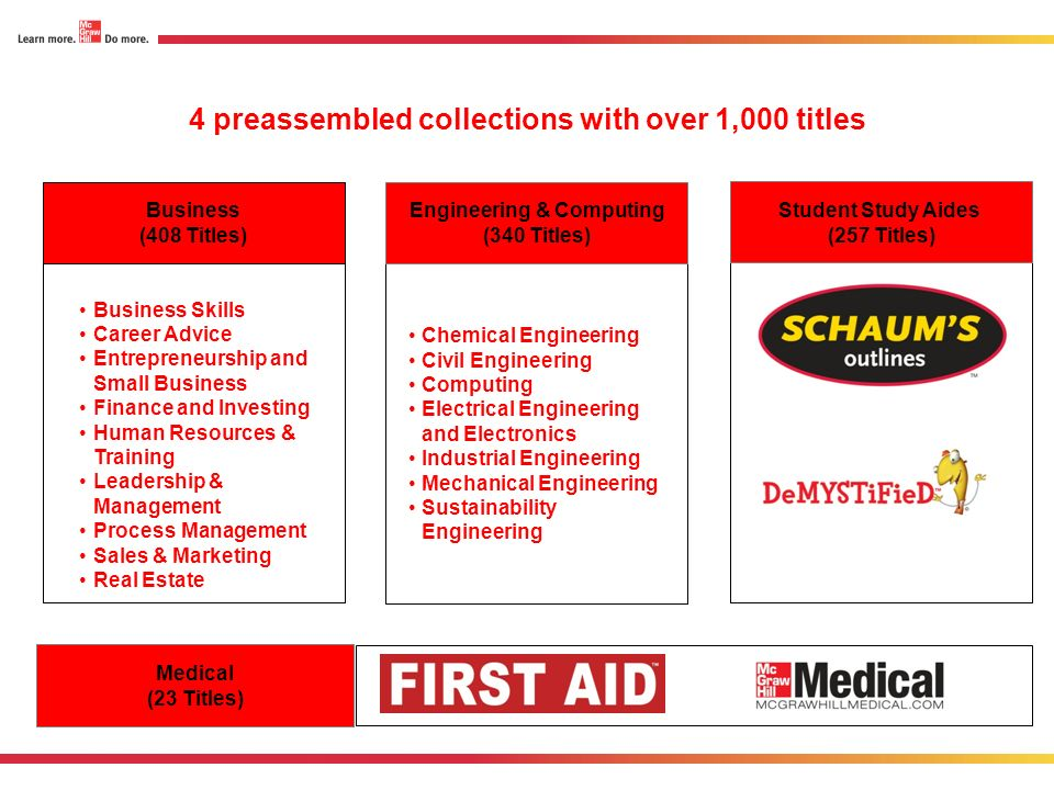 4 preassembled collections with over 1,000 titles Medical (23 Titles) Business Skills Career Advice Entrepreneurship and Small Business Finance and In