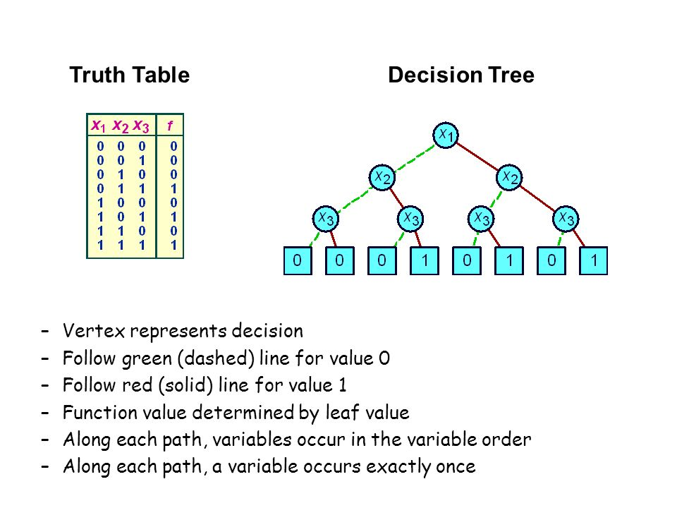 Truth TableDecision Tree –Vertex represents decision –Follow green (dashed) line for value 0 –Follow red (solid) line for value 1 –Function value dete