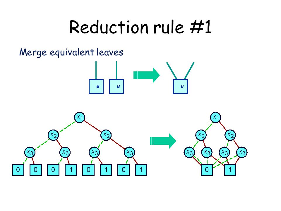 Merge equivalent leaves aa a Reduction rule #1