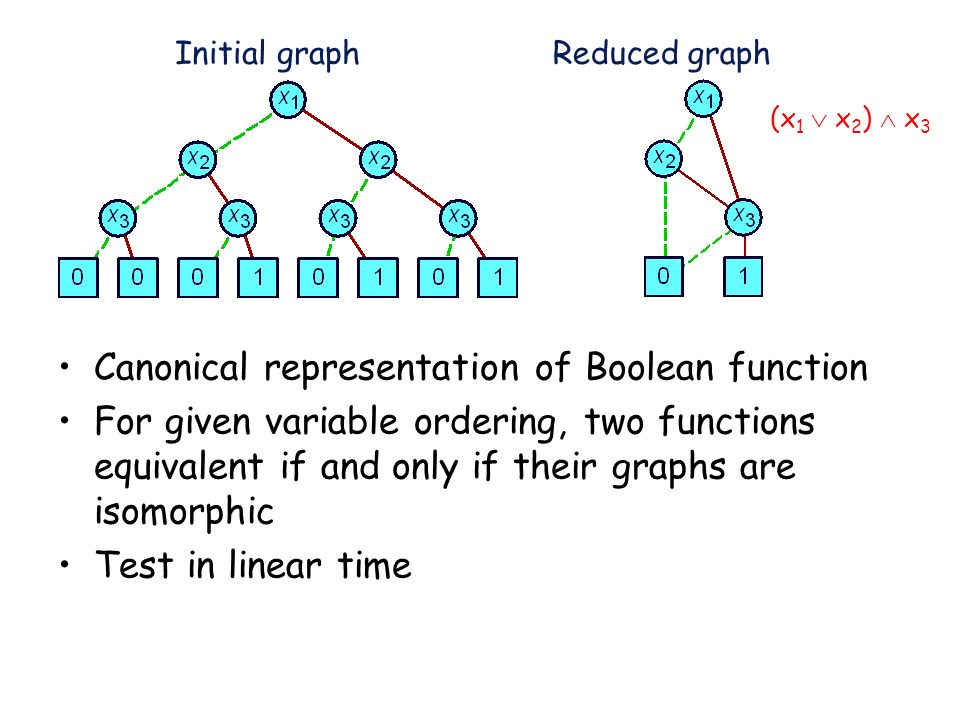 Initial graphReduced graph Canonical representation of Boolean function For given variable ordering, two functions equivalent if and only if their gra