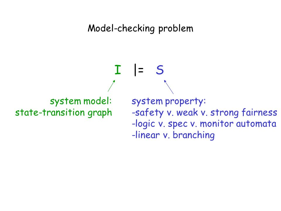 Model-checking problem I |= S system model: state-transition graph system property: -safety v. weak v. strong fairness -logic v. spec v. monitor autom