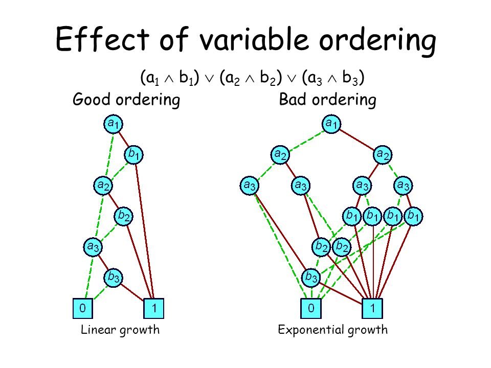 Good orderingBad ordering Linear growthExponential growth Effect of variable ordering (a 1 b 1 ) (a 2 b 2 ) (a 3 b 3 )