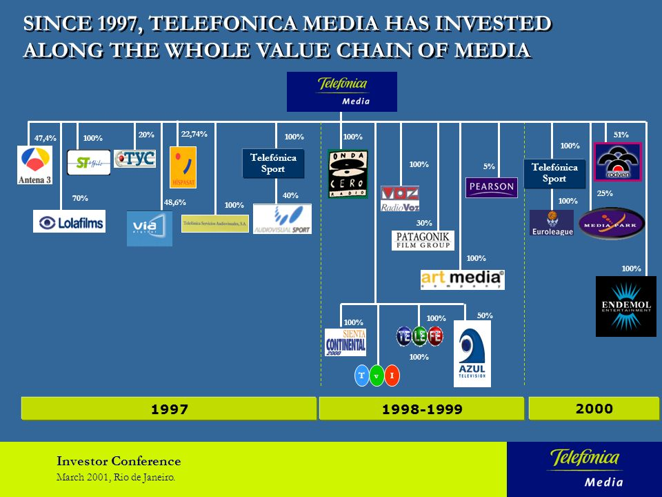 Investor Conference March 2001, Rio de Janeiro. WHY TELEFONICA IN MEDIA.