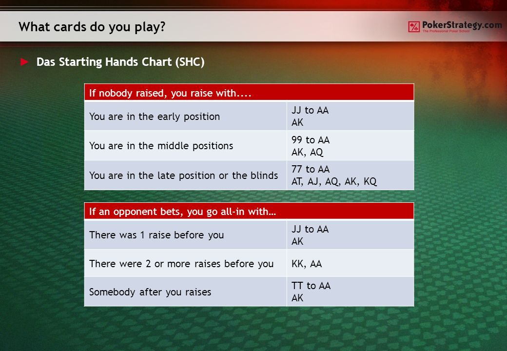 Das Starting Hands Chart (SHC) What cards do you play.