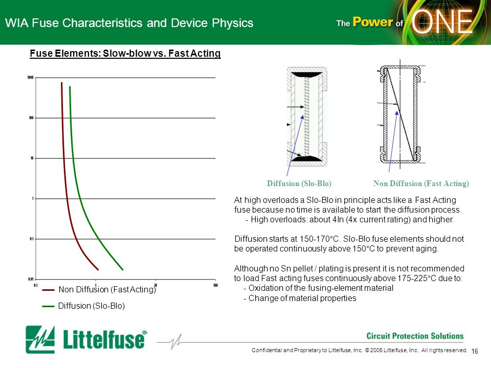 16 Confidential and Proprietary to Littelfuse, Inc. © 2005 Littelfuse, Inc. All rights reserved. WIA Fuse Characteristics and Device Physics Fuse Elem
