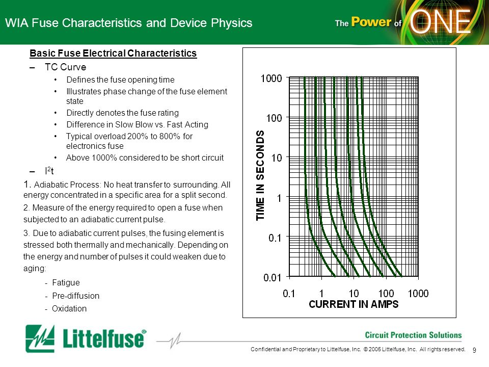 9 Confidential and Proprietary to Littelfuse, Inc. © 2005 Littelfuse, Inc. All rights reserved. WIA Fuse Characteristics and Device Physics Basic Fuse