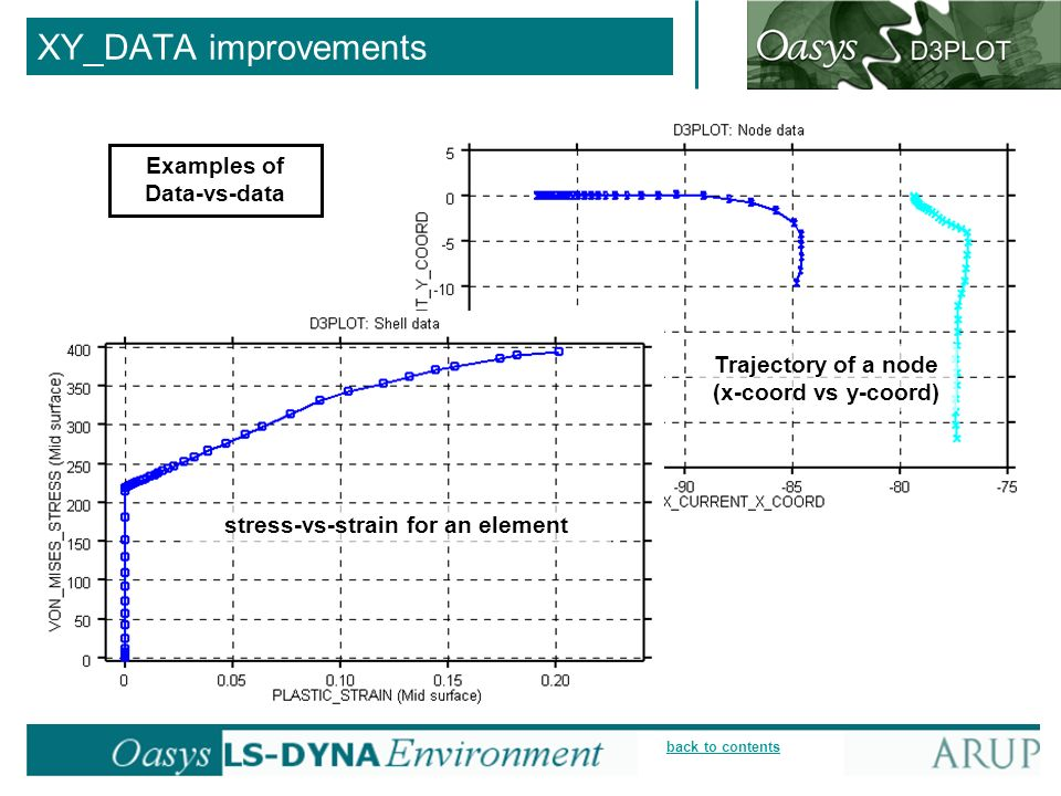back to contents XY_DATA improvements Examples of Data-vs-data Trajectory of a node (x-coord vs y-coord) stress-vs-strain for an element