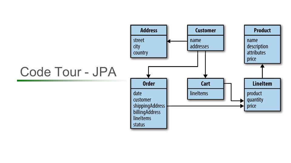 Code Tour - JPA 47