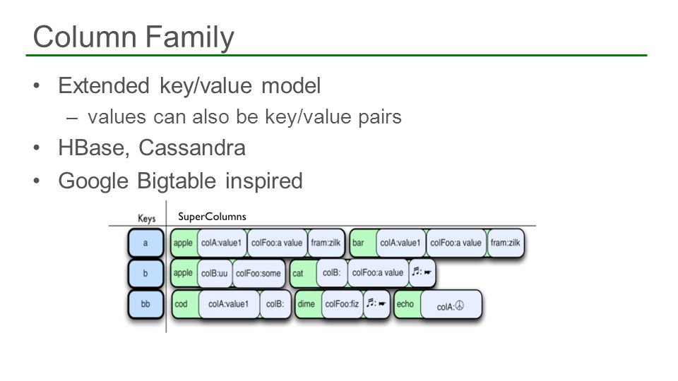 Extended key/value model –values can also be key/value pairs HBase, Cassandra Google Bigtable inspired Column Family