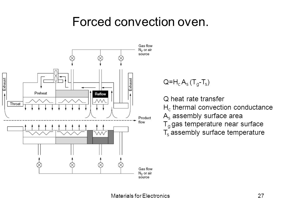 Materials for Electronics27 Forced convection oven.