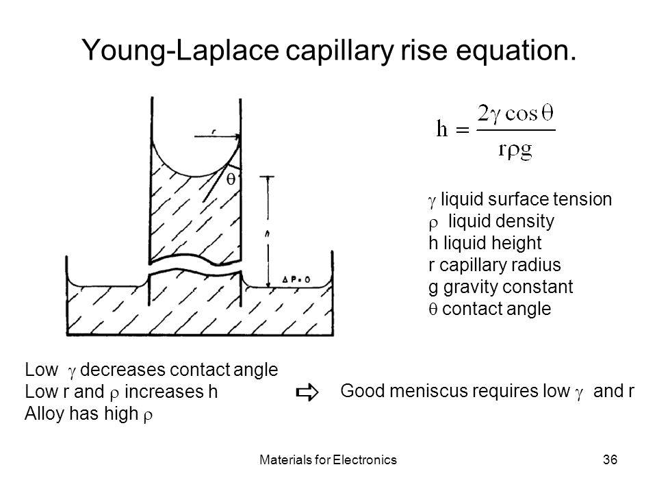 Materials for Electronics36 Young-Laplace capillary rise equation.