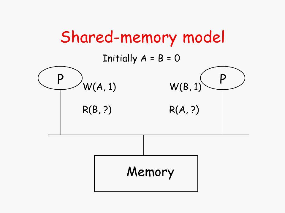 Memory P W(A, 1) R(B, ?) Initially A = B = 0 P W(B, 1) R(A, ?) Shared-memory model