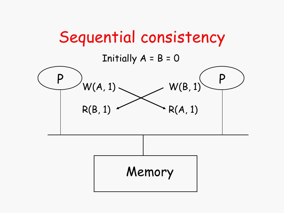 Sequential consistency Memory P W(A, 1) R(B, 1) Initially A = B = 0 P W(B, 1) R(A, 1)