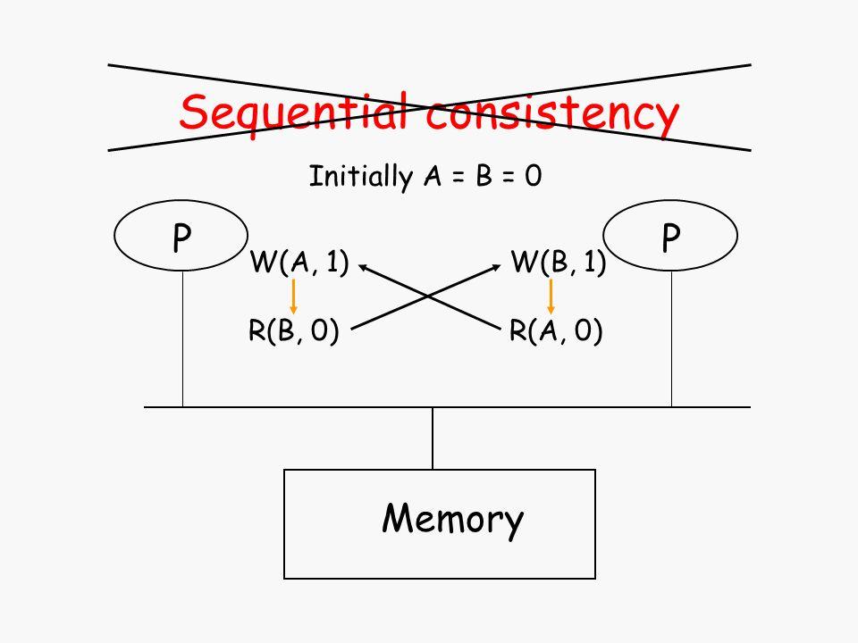 Sequential consistency Memory P W(A, 1) R(B, 0) Initially A = B = 0 P W(B, 1) R(A, 0)