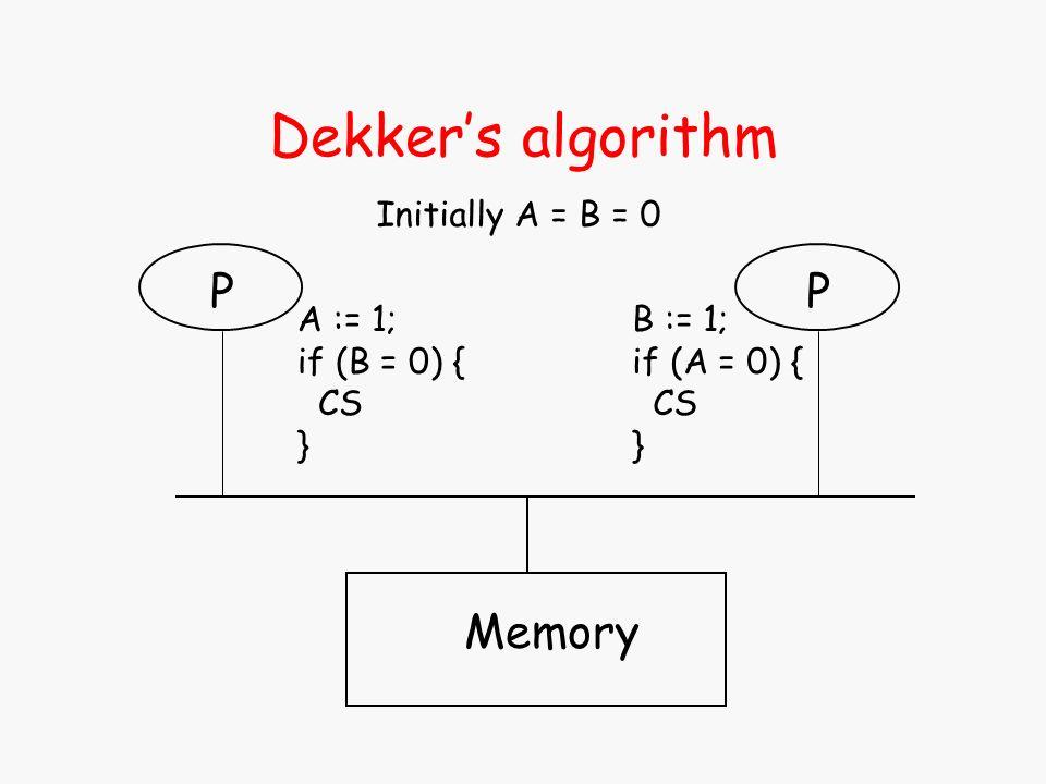 Dekkers algorithm Memory P A := 1; if (B = 0) { CS } Initially A = B = 0 P B := 1; if (A = 0) { CS }