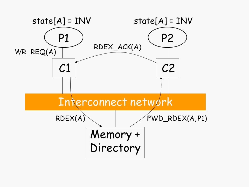 Interconnect network P1 C1 Memory + Directory P2 C2 state[A] = INV WR_REQ(A) RDEX(A)FWD_RDEX(A, P1) RDEX_ACK(A)