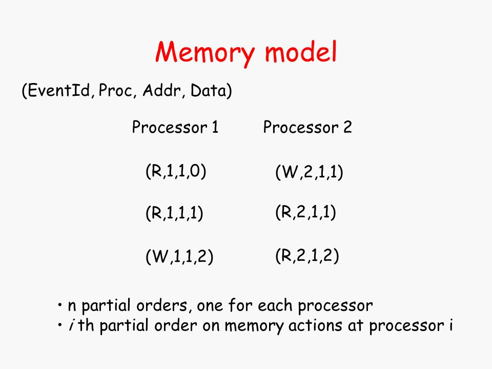 Memory model (R,1,1,0) (R,1,1,1) (W,1,1,2) (EventId, Proc, Addr, Data) (W,2,1,1) (R,2,1,1) (R,2,1,2) Processor 1Processor 2 n partial orders, one for