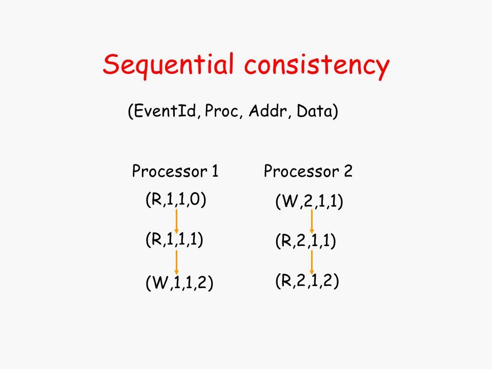 Sequential consistency (R,1,1,0) (R,1,1,1) (W,1,1,2) (EventId, Proc, Addr, Data) (W,2,1,1) (R,2,1,1) (R,2,1,2) Processor 1Processor 2