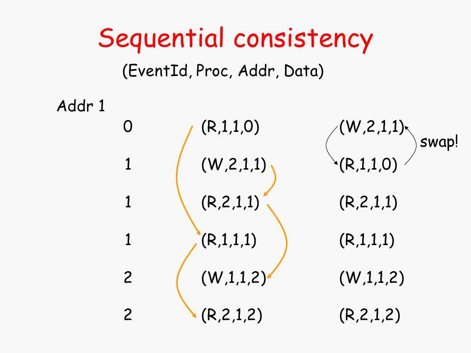 Sequential consistency (EventId, Proc, Addr, Data) (R,1,1,0) (W,2,1,1) (R,2,1,1) (R,1,1,1) (W,1,1,2) (R,2,1,2) 011122011122 Addr 1 (W,2,1,1) (R,1,1,0)