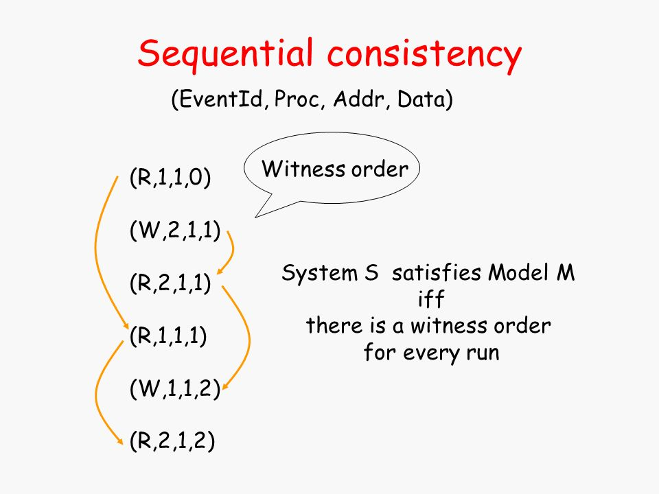 Sequential consistency (EventId, Proc, Addr, Data) (R,1,1,0) (W,2,1,1) (R,2,1,1) (R,1,1,1) (W,1,1,2) (R,2,1,2) Witness order System S satisfies Model