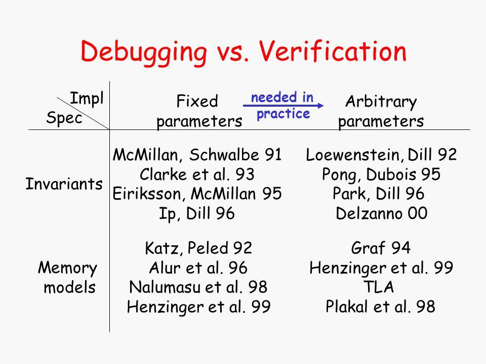 Debugging vs. Verification McMillan, Schwalbe 91 Clarke et al. 93 Eiriksson, McMillan 95 Ip, Dill 96 Katz, Peled 92 Alur et al. 96 Nalumasu et al. 98