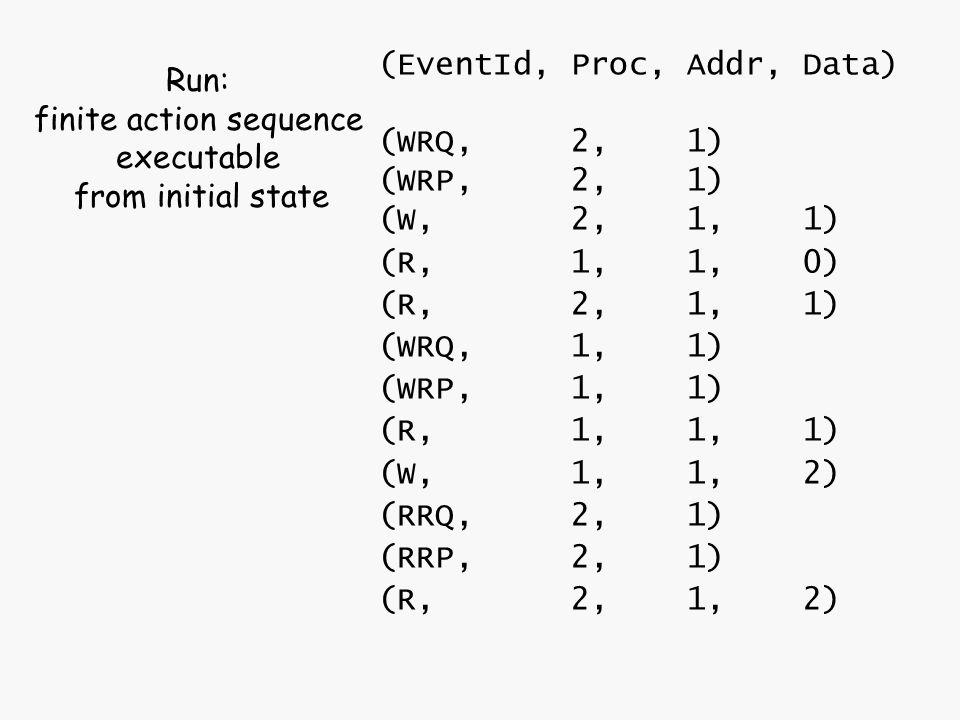 (EventId, Proc, Addr, Data) (WRQ, 2, 1) (WRP, 2, 1) (W, 2, 1, 1) (R, 1, 1, 0) (R, 2, 1, 1) (WRQ, 1, 1) (WRP, 1, 1) (R, 1, 1, 1) (W, 1, 1, 2) (RRQ, 2,