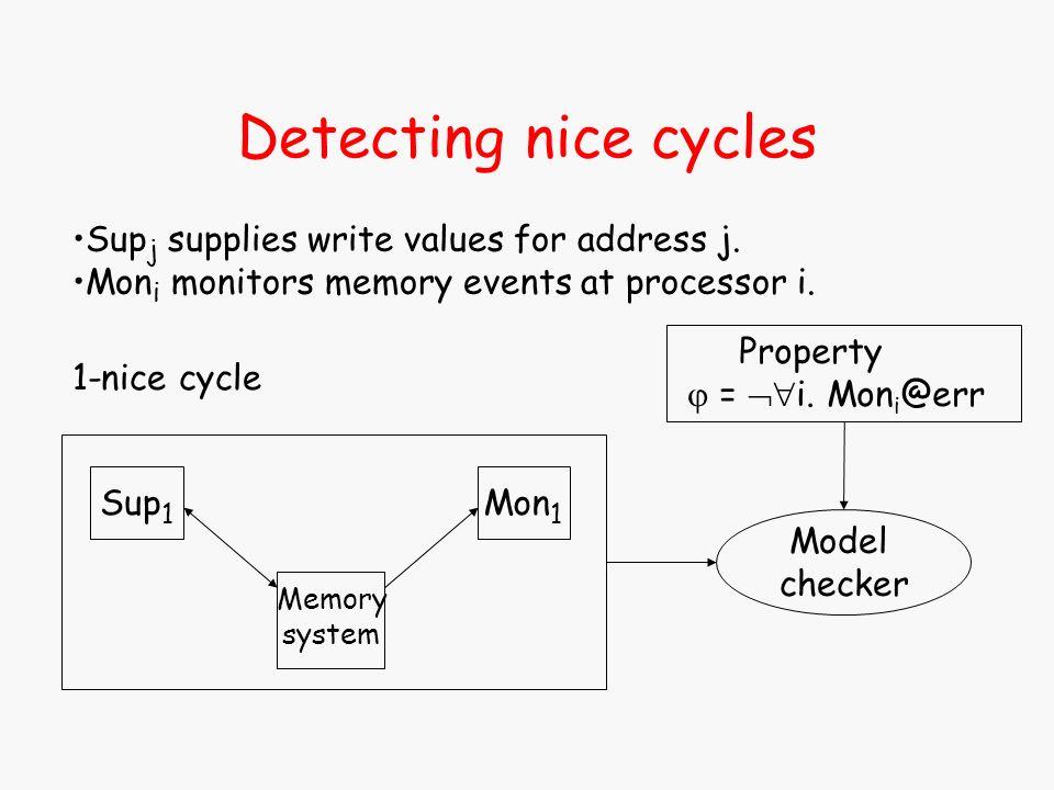 Sup j supplies write values for address j. Mon i monitors memory events at processor i. Memory system Sup 1 Mon 1 Model checker Property = i. Mon i @e