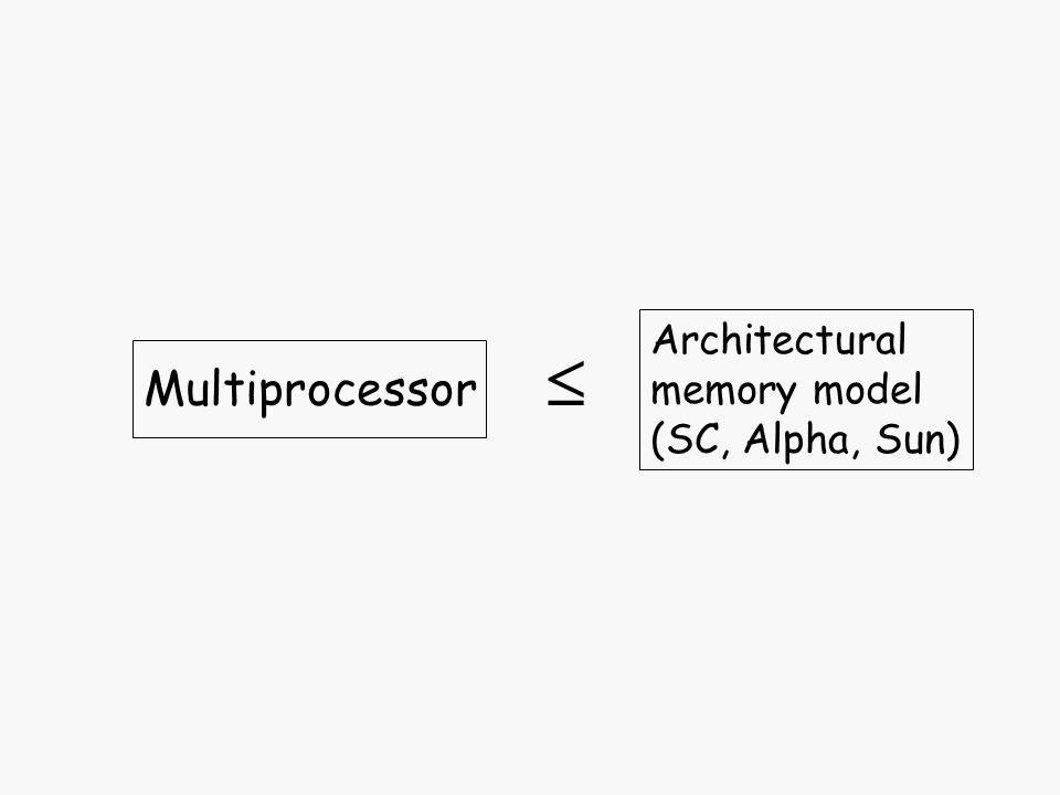 Architectural memory model (SC, Alpha, Sun) Multiprocessor
