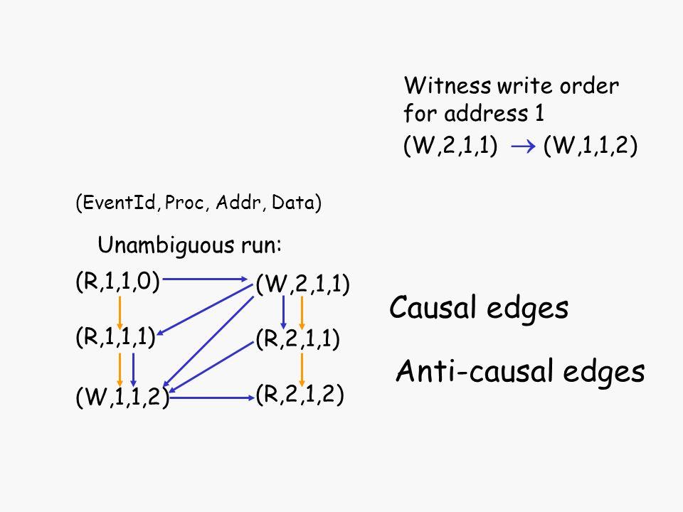 Unambiguous run: (R,1,1,0) (R,1,1,1) (W,1,1,2) (W,2,1,1) (R,2,1,1) (R,2,1,2) (EventId, Proc, Addr, Data) Witness write order for address 1 (W,2,1,1) (
