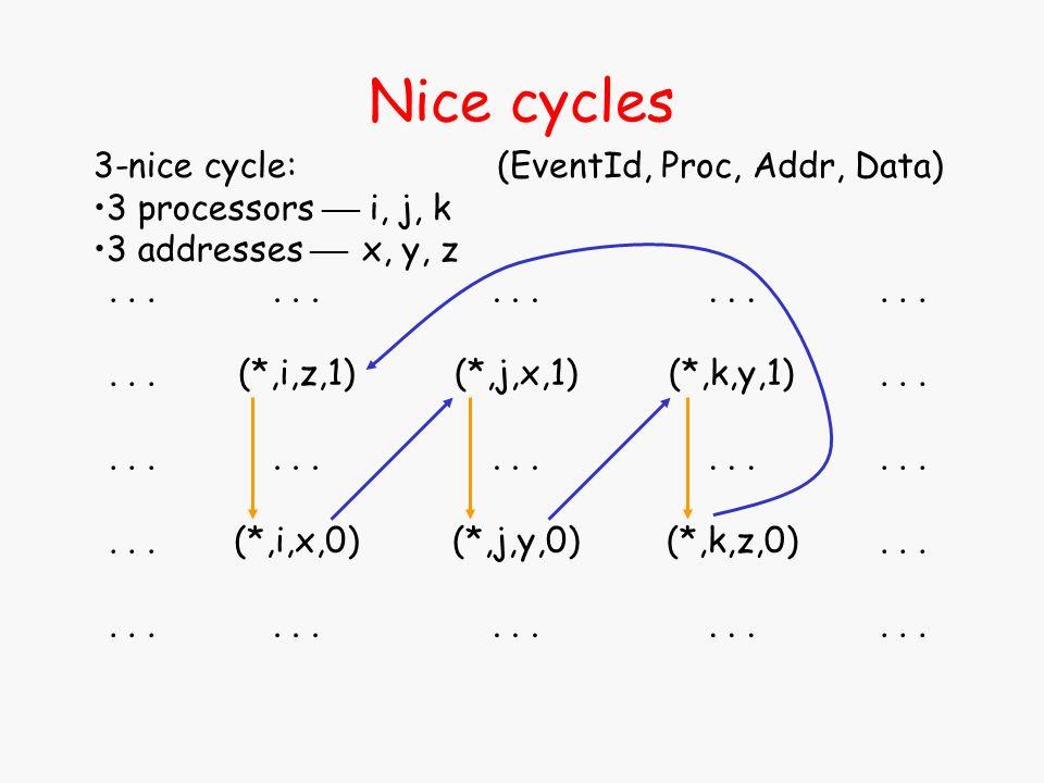... (*,i,z,1)... (*,i,x,0)... (*,j,x,1)... (*,j,y,0)... (*,k,y,1)... (*,k,z,0)... Nice cycles... 3-nice cycle: 3 processors i, j, k 3 addresses x, y,
